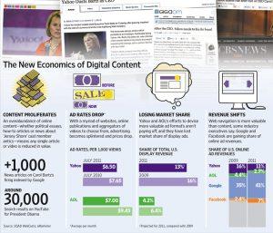 Google-Adwords--Facebook-Advertising-revenue-increasing