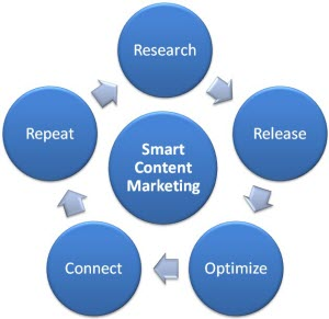 5 Step Smart Content Marketing