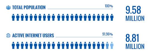 UAE Population & Internet Users