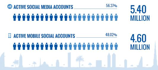 UAE Social Media Stats