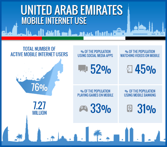 Mobile Internet Users Stats UAE