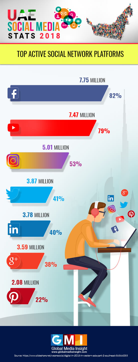 Popular Social Media Networks in UAE