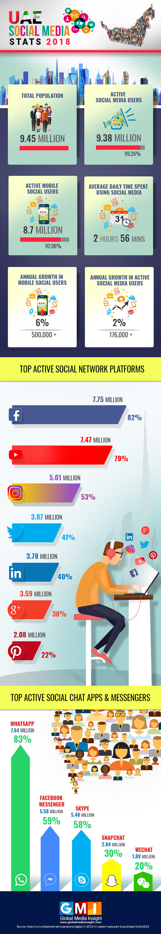 Social Media Usage in UAE : 2018
