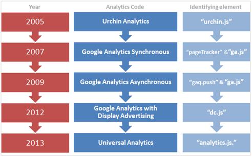 History of Google Analytics Javascript Code