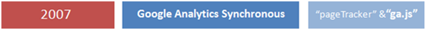 google analytic Synchronous