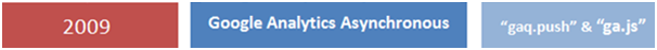 google analytics asynchronous