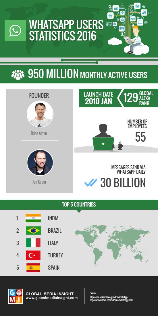 whatsApp-users-statistics-2016