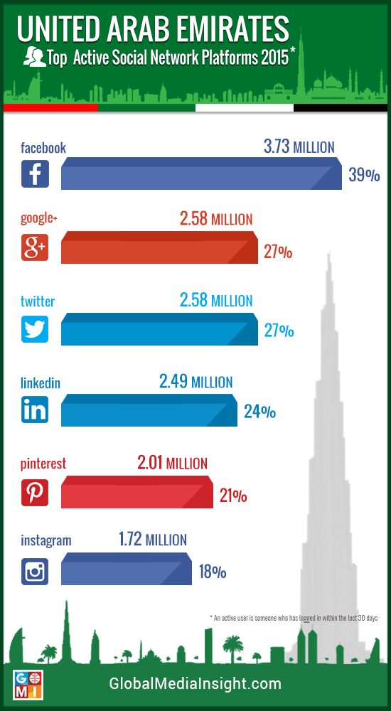 Social Network Platforms UAE