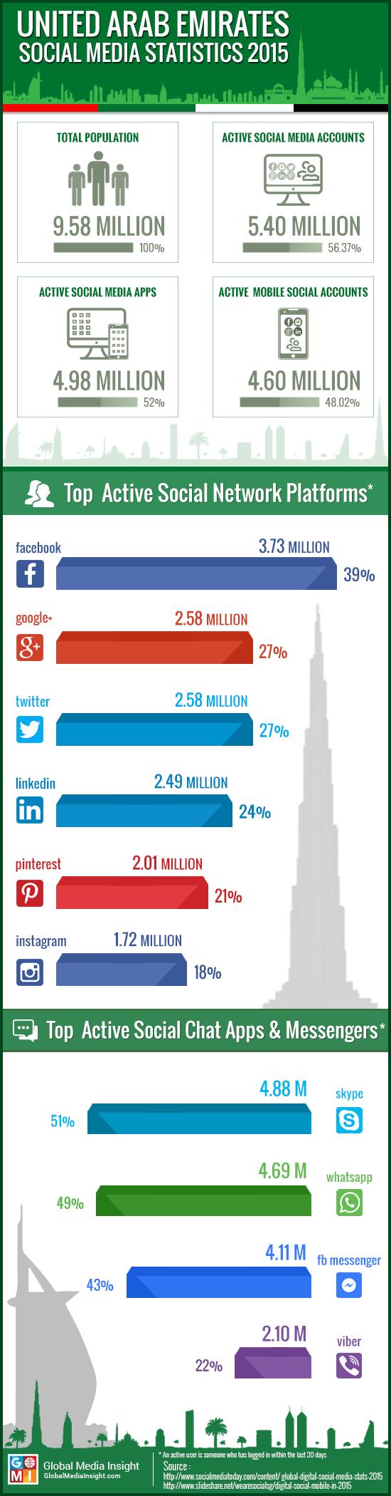 UAE Social Media Stats 2015 Infographics