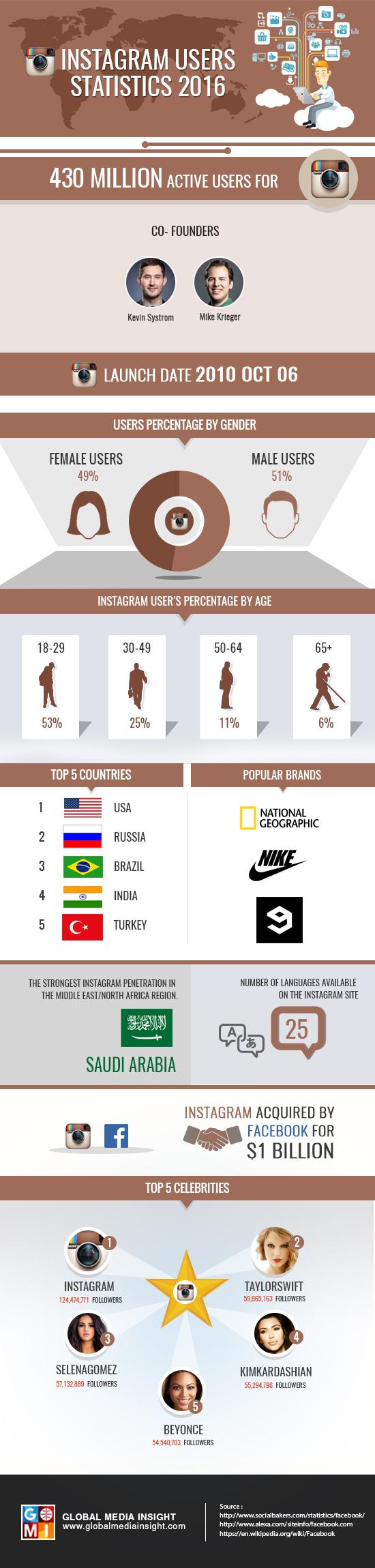 instagram-users-statistics-2016