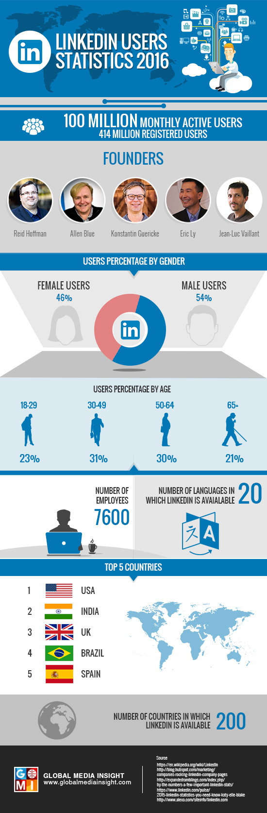 linkedIn-users-statistics-2016
