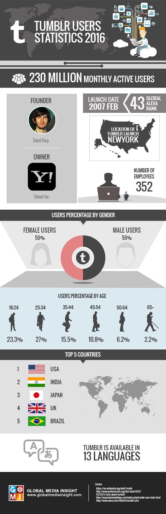 tumblr-users-statistics-2016