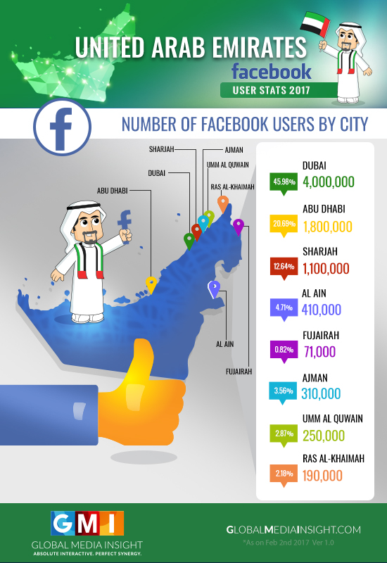 Facebook Users by City