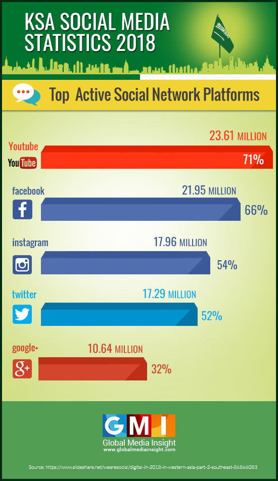 Popular Social Media Platforms in Saudi Arabia