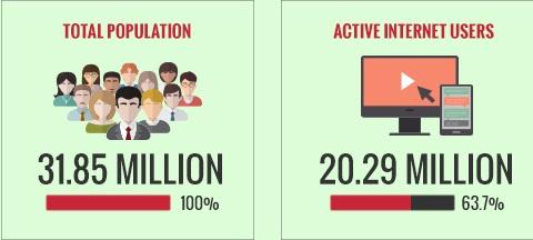 saudi-arabia-population-and-social-media-accounts-2016
