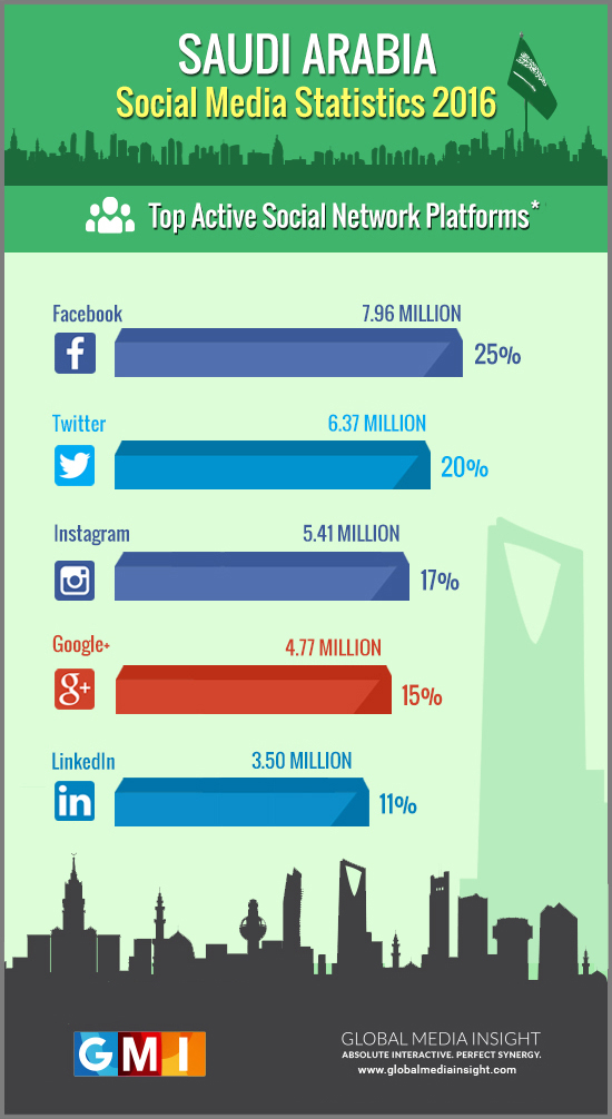 saudi-arabia-social-media-network-platforms-2016