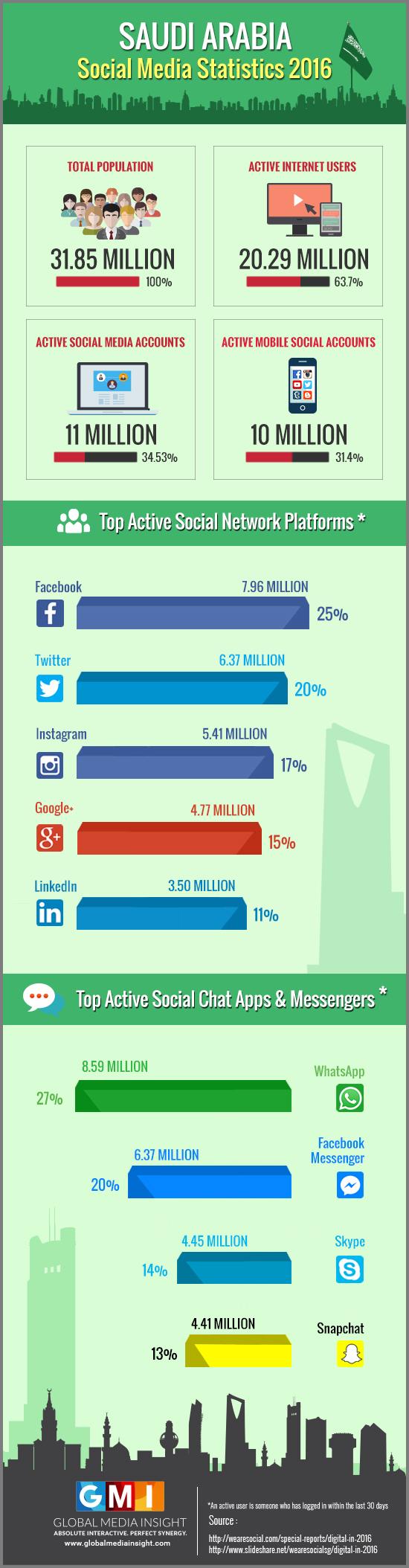 saudi-arabia-social-media-stats-2016-infographics