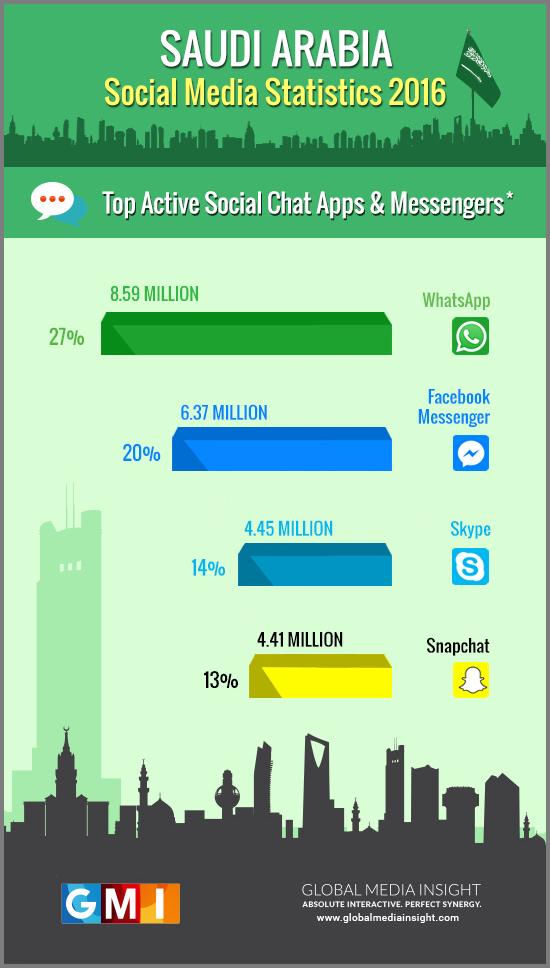 saudi-arabia-social-messenger-chat-apps
