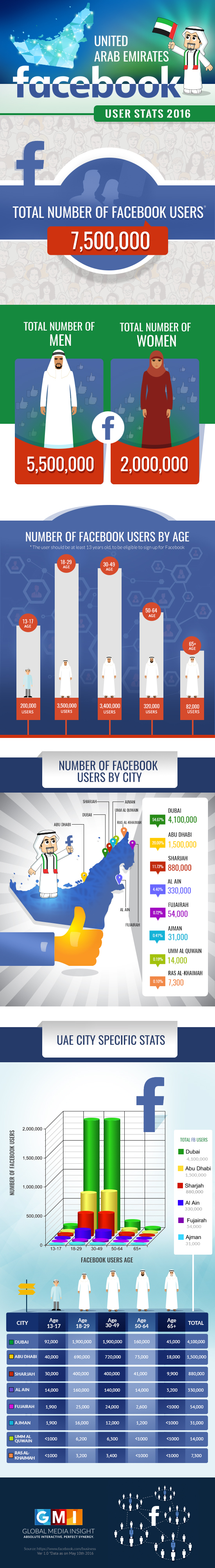 UAE Facebook Stats 2016 Infographics