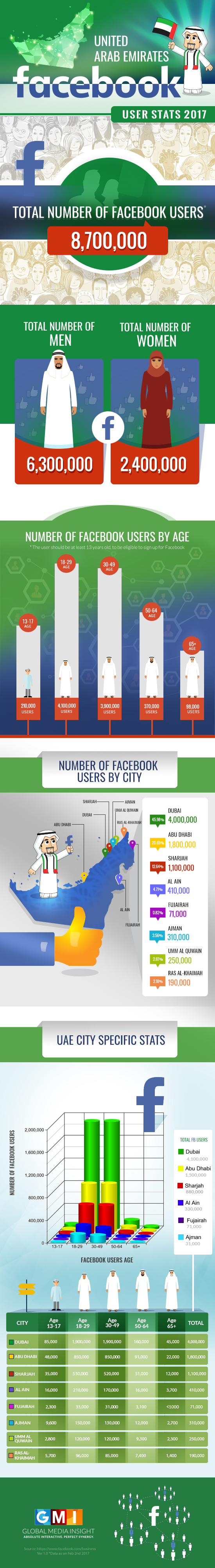 UAE Facebook Stats 2017 Infographics