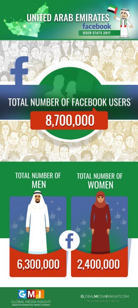 UAE Facebook Users