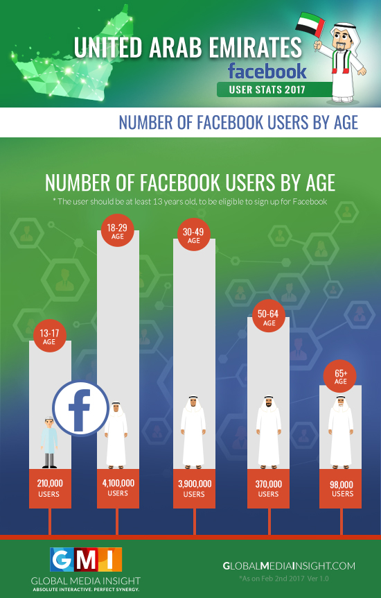 UAE Facebook Users Age