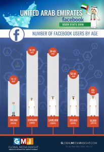 uae-facebook-users-age