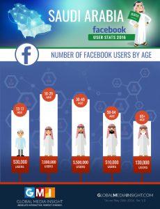 ksa-facebook-users-age
