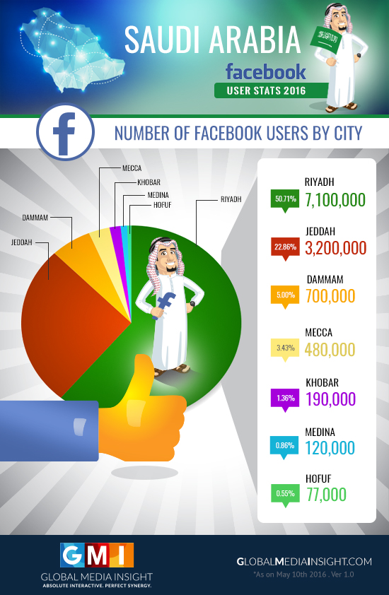 ksa-facebook-users-by-city