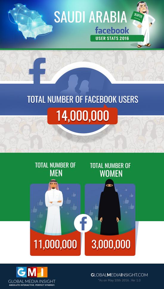 ksa-facebook-users-by-gender