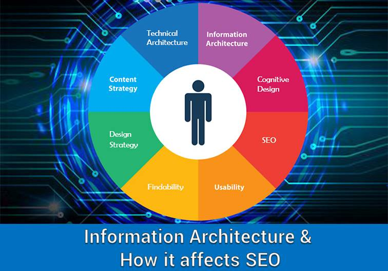 Web Information Architecture