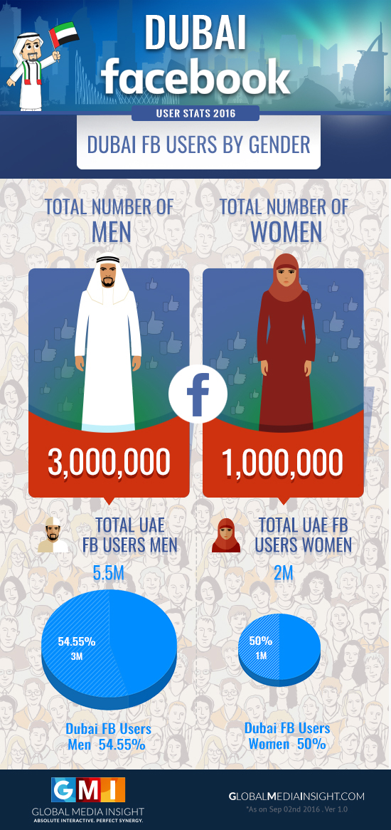 Dubai Facebook Users by Gender