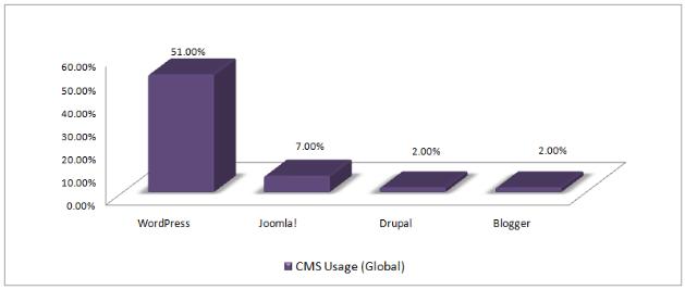 Global CMS Usage Statistics