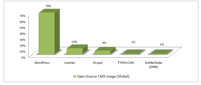 Open Source CMS Usage