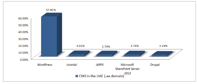 Top Content Management Systems used in the UAE