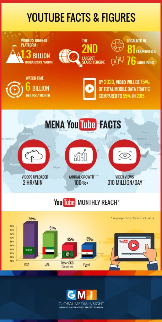 YouTube facts and figures with MENA YouTube facts