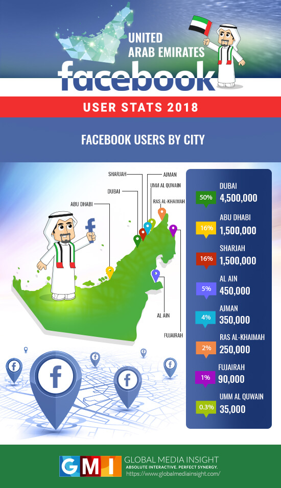 City-wise facebook users in UAE