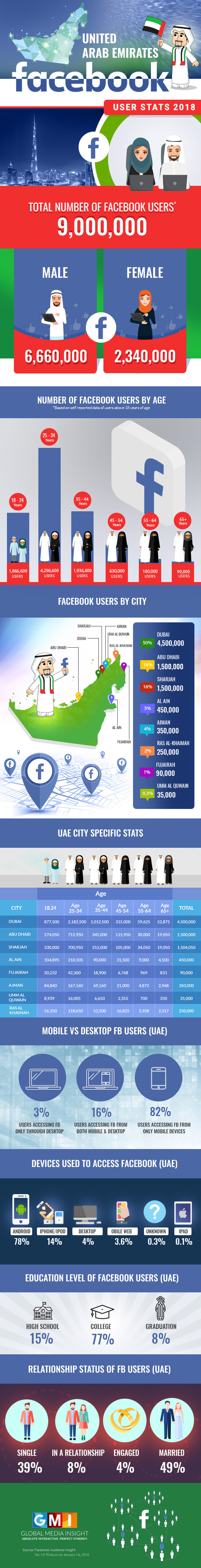 UAE Facebook Usage Statistics: 2018 (Infographics)