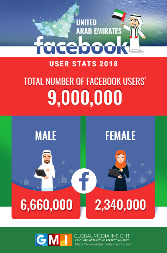 Facebook users in UAE 2018