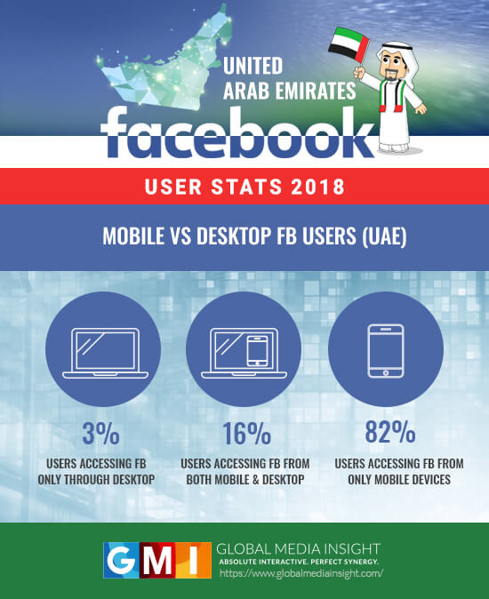 Desktop Vs Mobile Facebook Users in UAE