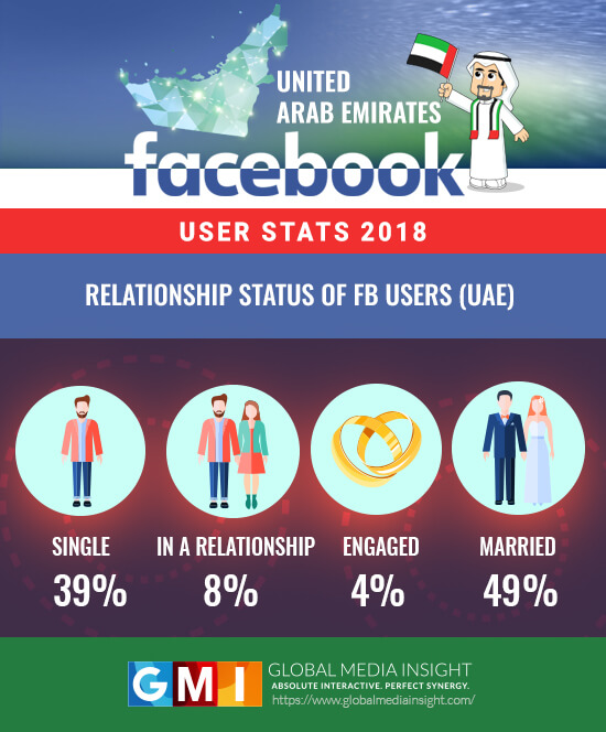Relationship status statistics of UAE facebook users
