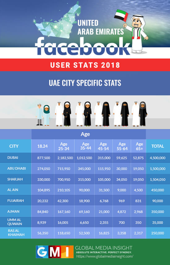 UAE Facebook Users Citywise Demographics