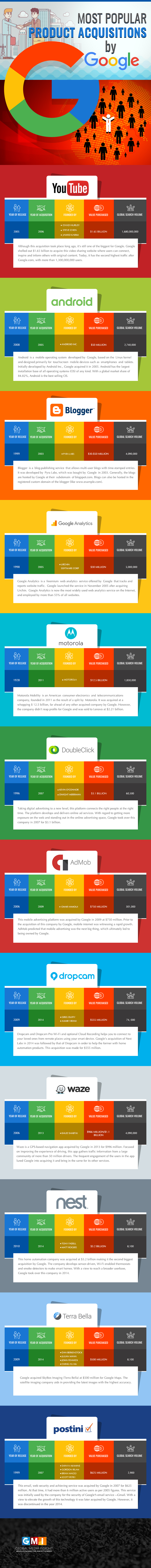 12-most-popular-Product-Acquisitions-by-Google-revised
