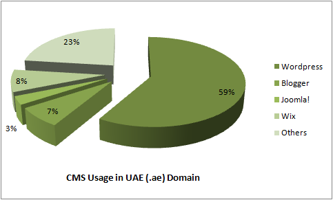 cms usage in uae