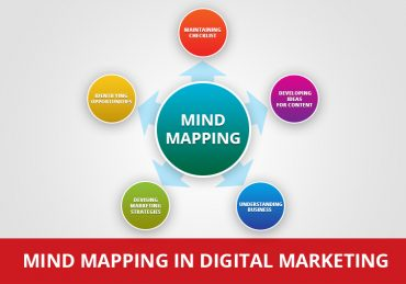 Mind Mapping In Digital Marketing