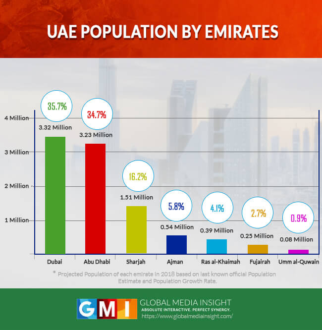 Emiratewise-or-Citiwise-population-of-UAE-2018