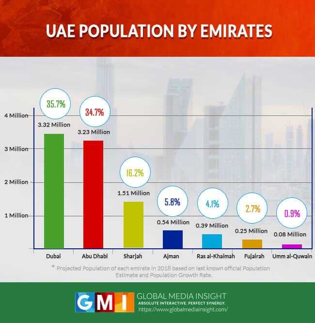 UAE Population Statistics in 2019 (Infographics) | GMI