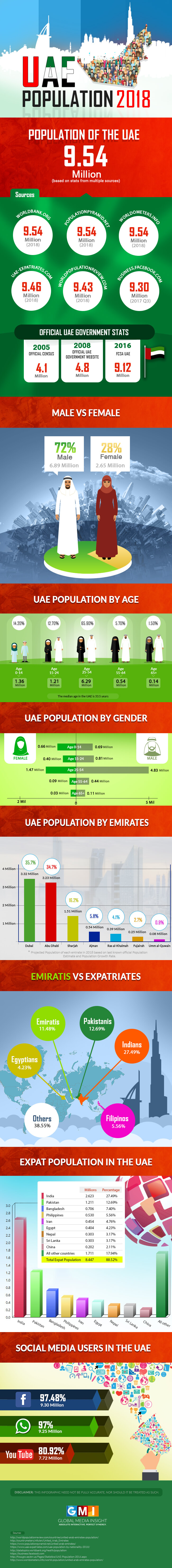 UAE Population Infographics 2018 - FULL