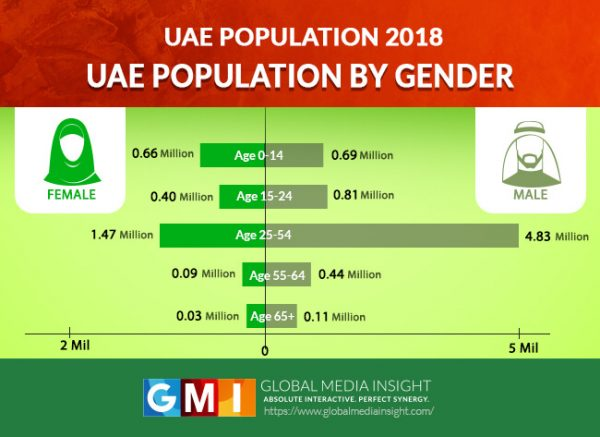 gender wise population of uae in each age group