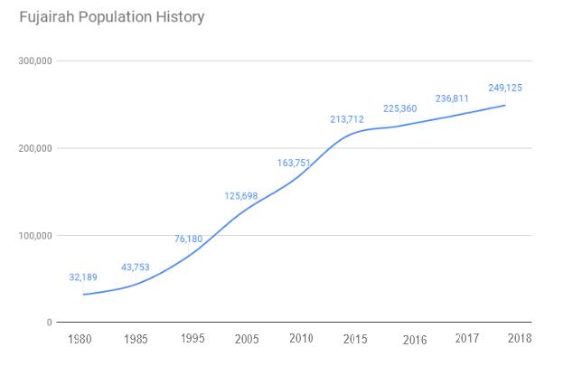 Fjairah Population Statistics